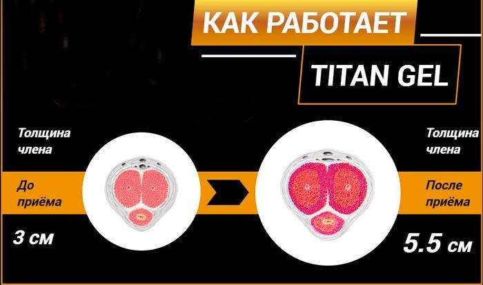 как работает титан гель